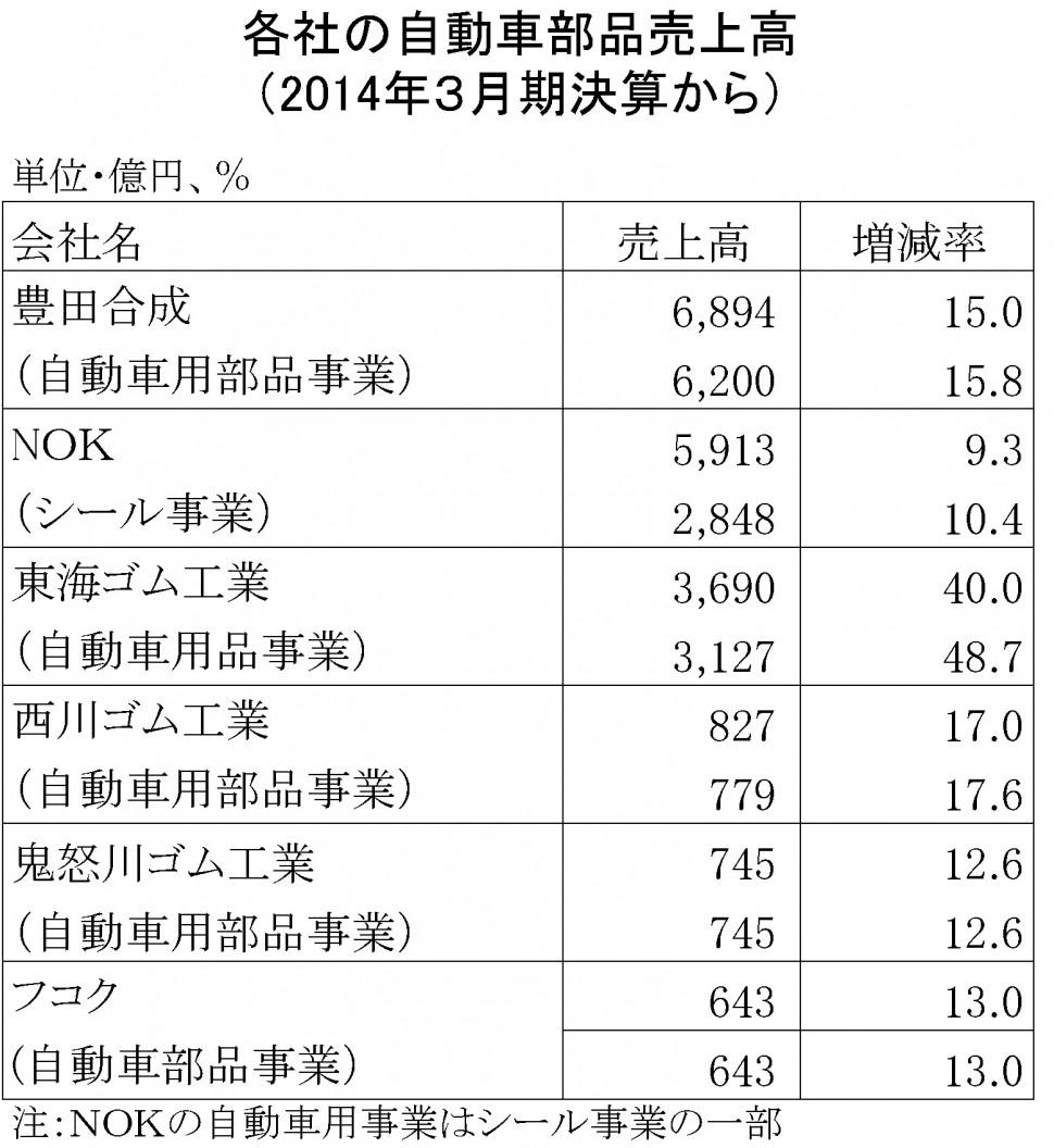 2014年3月期自動車部品売上高