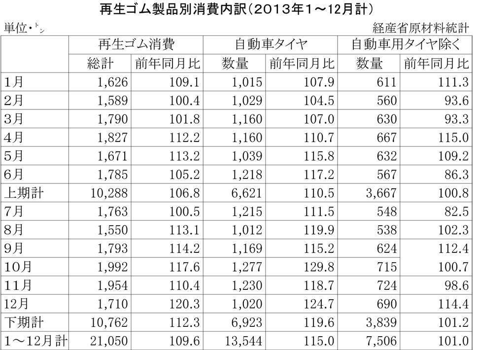 再生ゴム製品別消費内訳(2013年1~12月計)