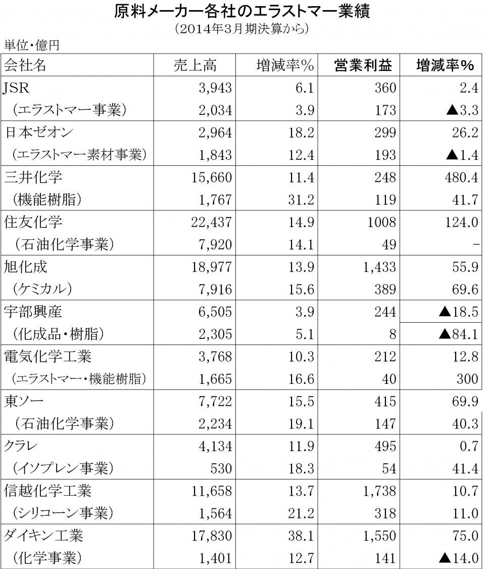2014年3月期 原料メーカー各社のエラストマー業績