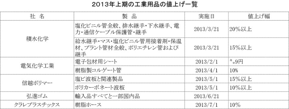 2013上期値上げ一覧_工業用品