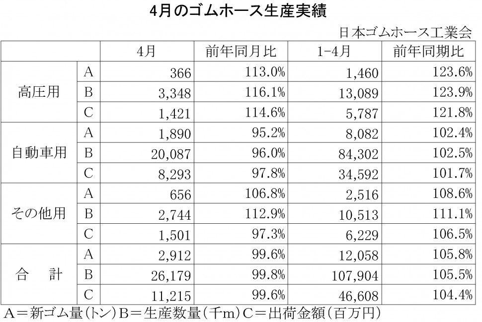 2014年4月のゴムホース生産実績