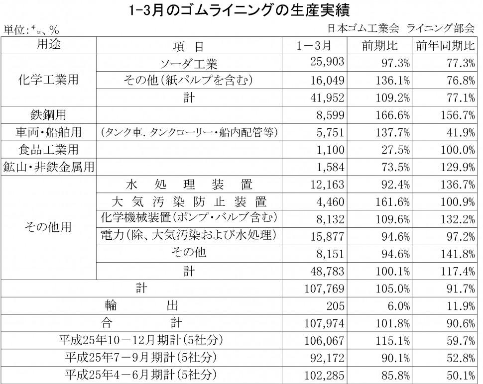 2014年01-03月期のゴムライニング生産実績