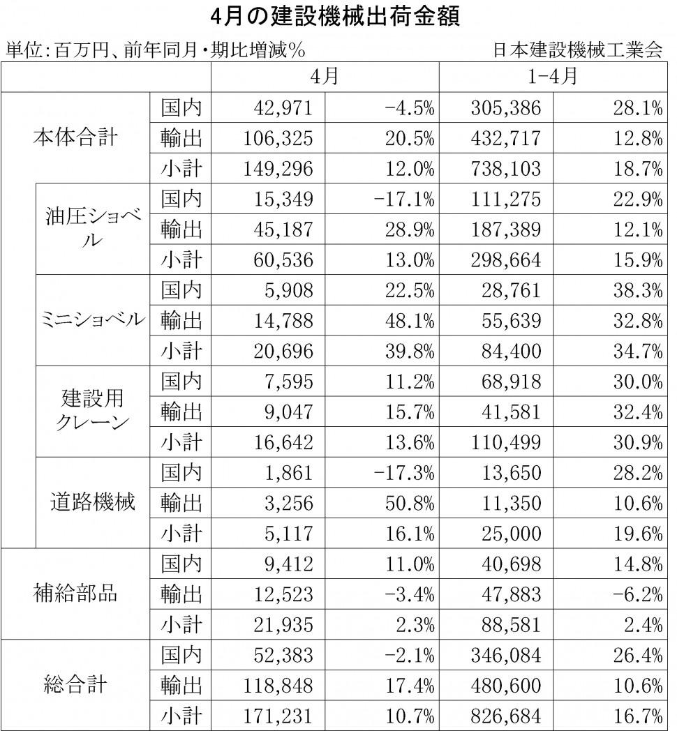 2014年4月の建設機械出荷金額