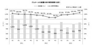 ゴムロール生産の四半期別推移
