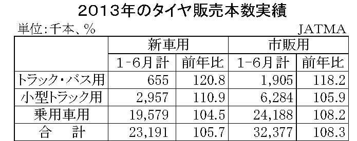 2014年上期タイヤ販売実績