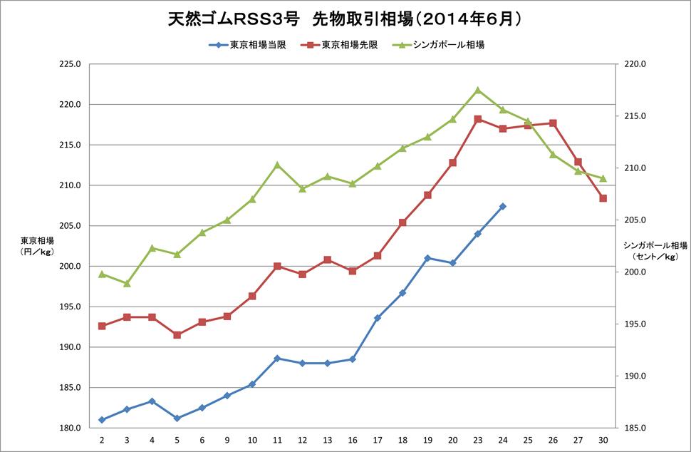 2014-06東京SGPゴム相場(グラフ)