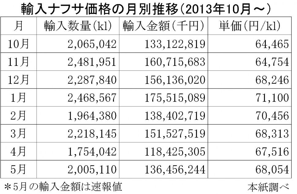 2014-5月の輸入ナフサ価格