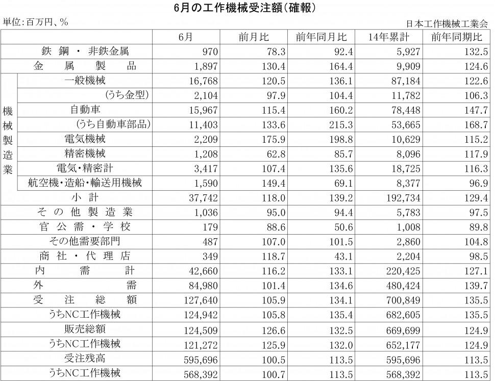 2014年6月の工作機械受注額(確報)