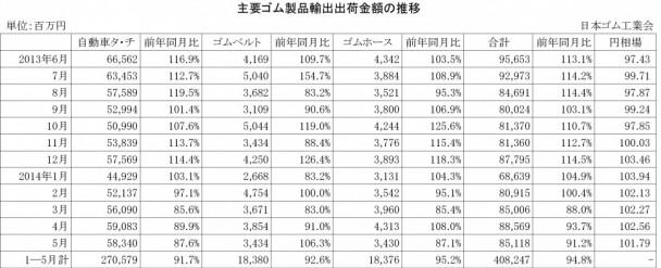 主要ゴム製品輸出出荷金額の推移2014.01-05