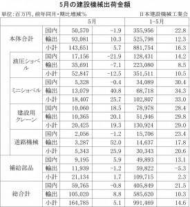 2014年5月の建設機械出荷金額