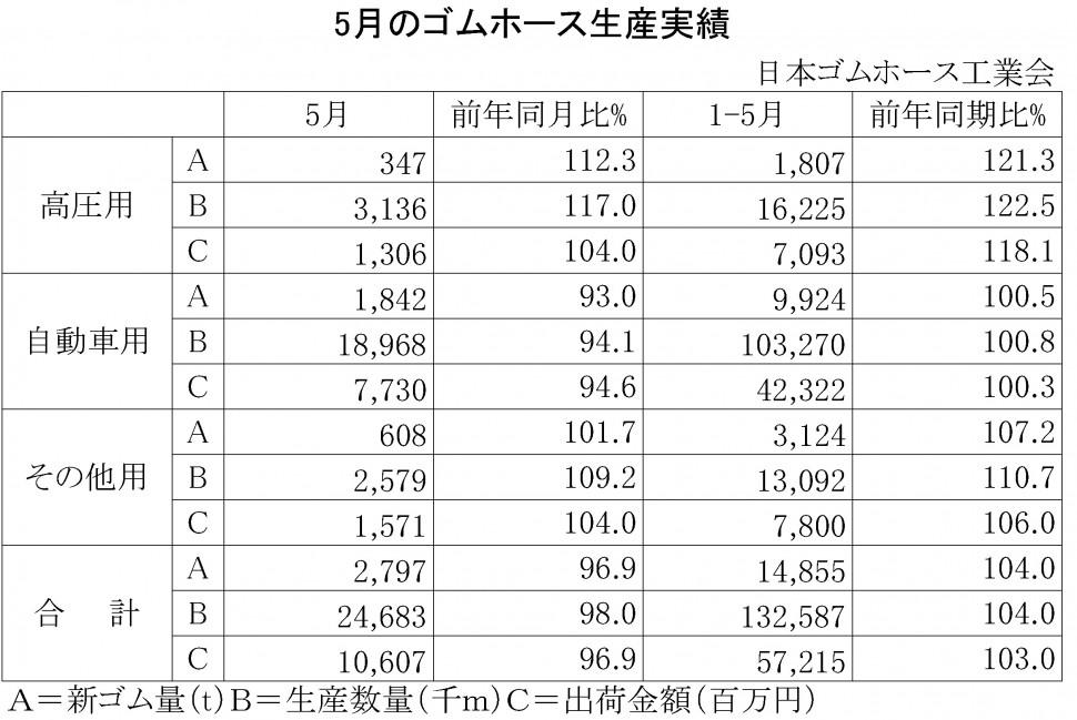 2014年5月のゴムホース生産実績