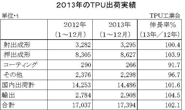 2013年TPU実績