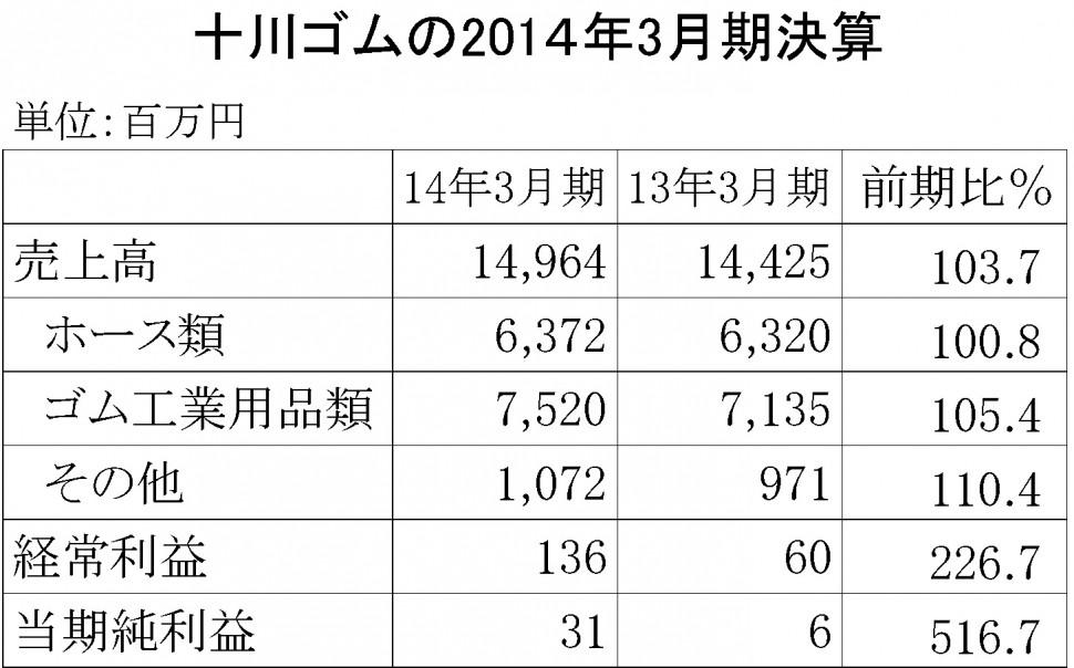 十川ゴム2014年3月期決算