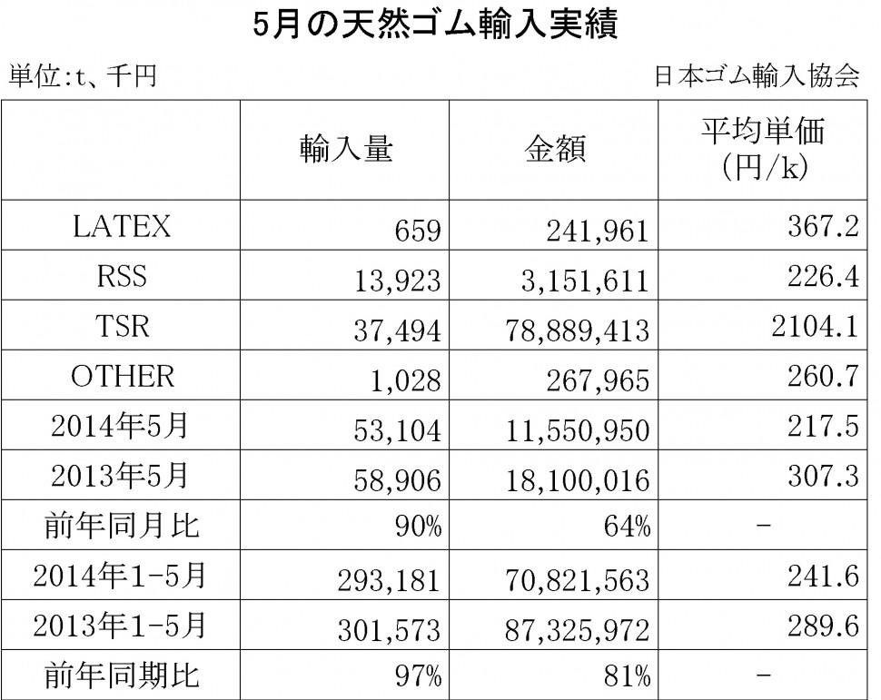 2014年05月の天然ゴム輸入実績