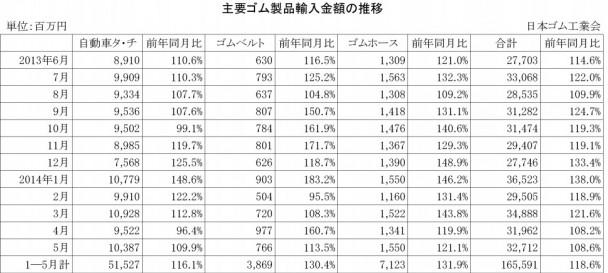 主要ゴム製品輸入金額の推移2014.01-05