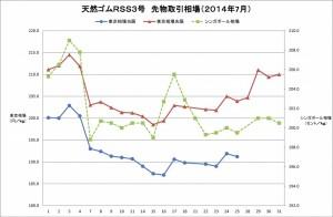 2014-07東京SGPゴム相場(グラフ)