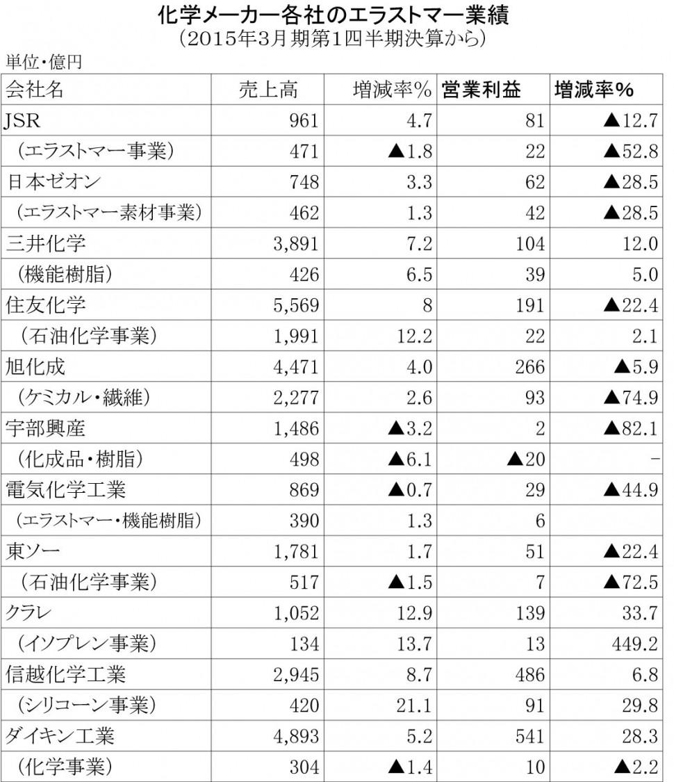 合成ゴム各社の2015年3月期第1四半期決算