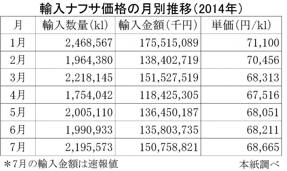2014年7月の輸入ナフサ価格