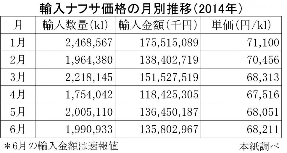 2014-6月の輸入ナフサ価格