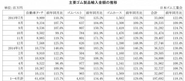 2014年6月ゴム製品輸入金額