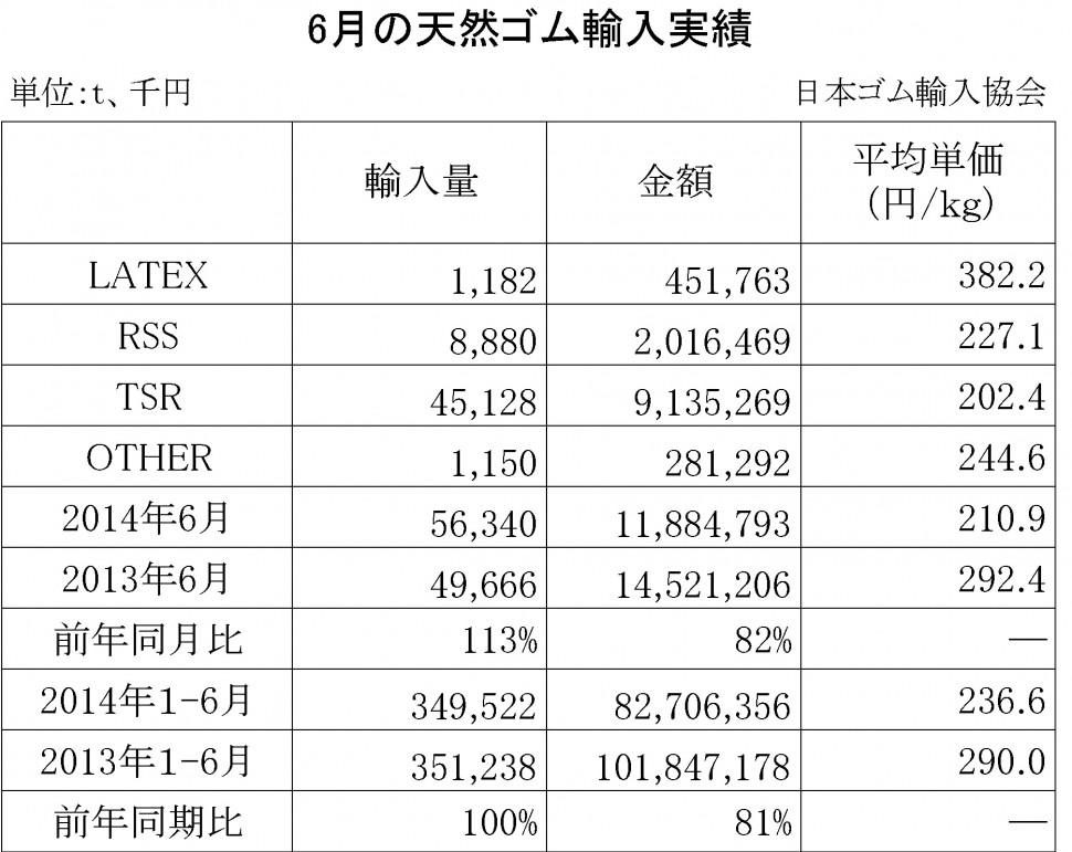 2014-6月の天然ゴム輸入実績
