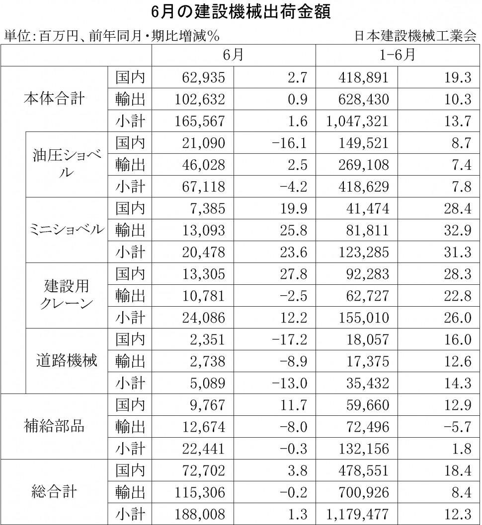 2014年6月の建設機械出荷金額