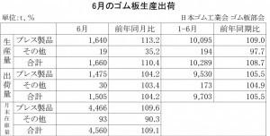 2014年6月のゴム板生産出荷