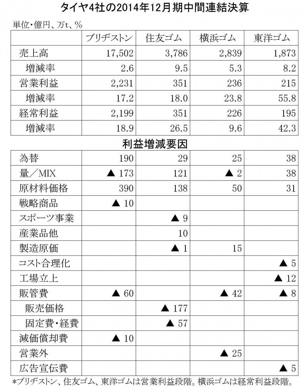 タイヤ4社の2014年中間決算