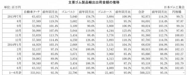 2014年6月ゴム製品輸出出荷金額