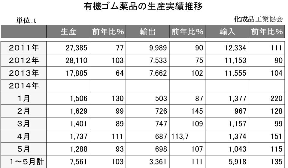有機ゴム薬品の生産実績推移