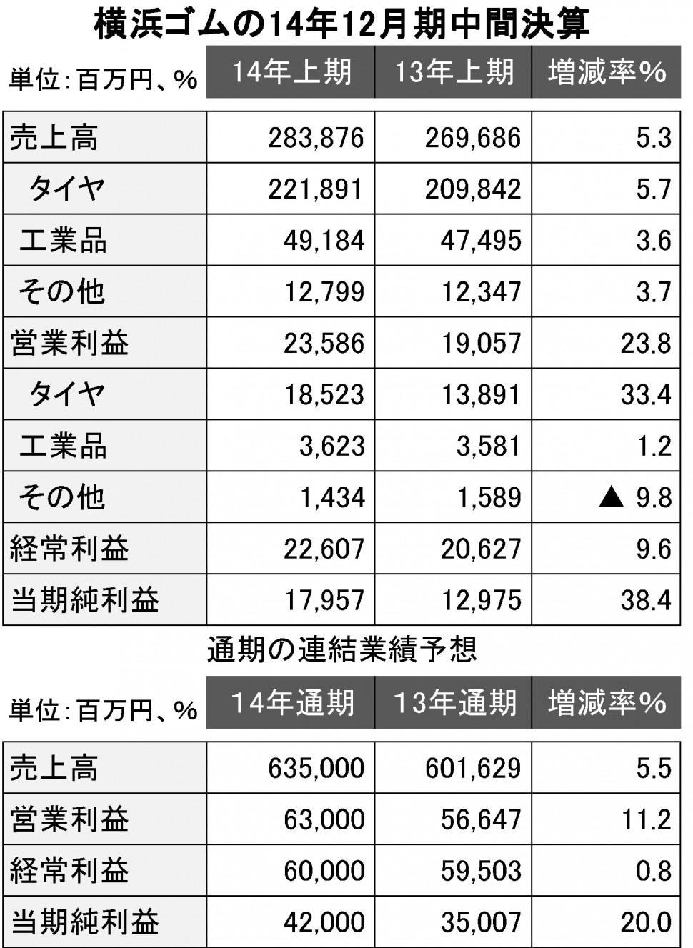 横浜ゴムの2014年12月期中間決算表