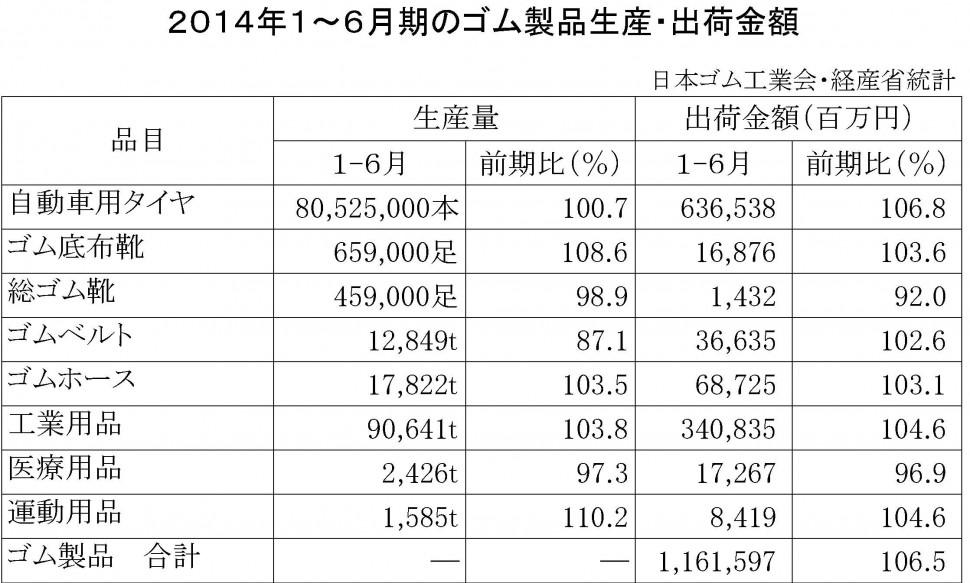 2014年1-6月計ゴム製品生産・出荷金額