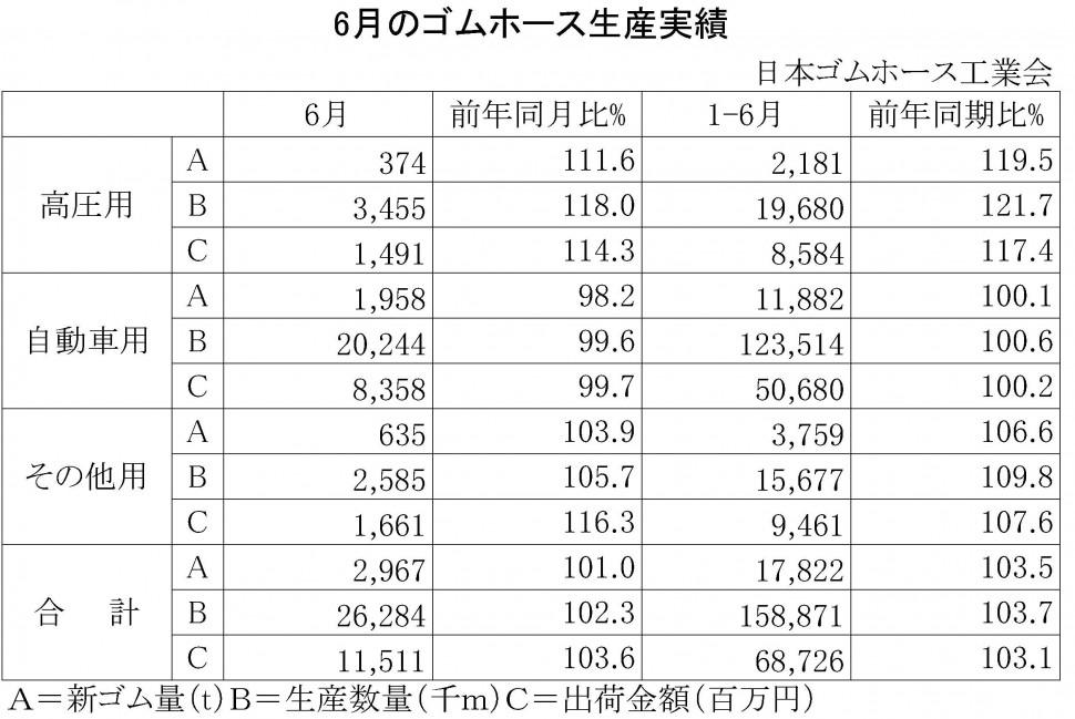 10-2014-6月のゴムホース生産実績