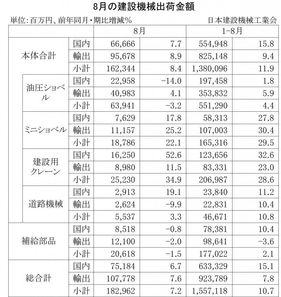 2014年8月の建設機械出荷金額
