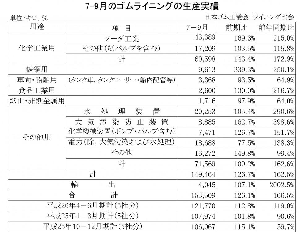 2014年07-09月期のゴムライニング生産実績