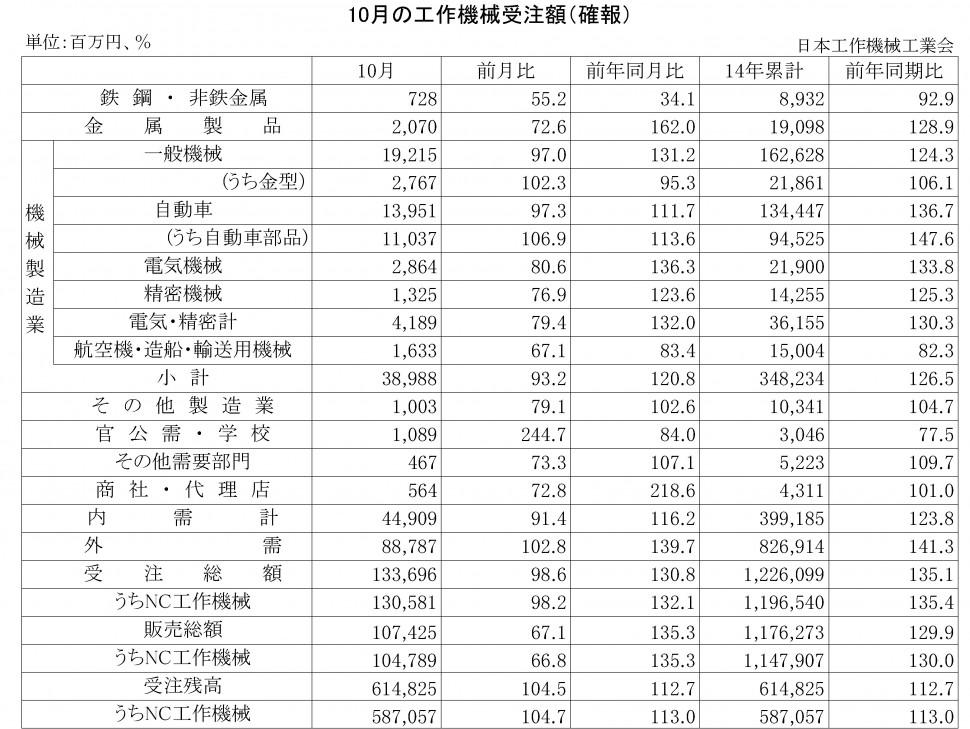 2014年10月の工作機械受注額(確報)