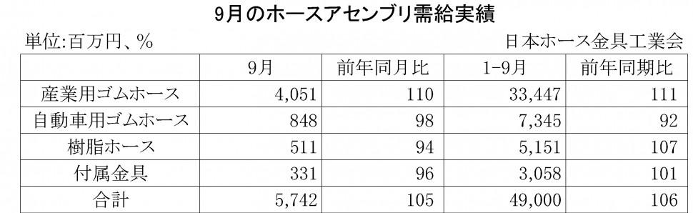 2014年9月のホースアセンブリ需給実績