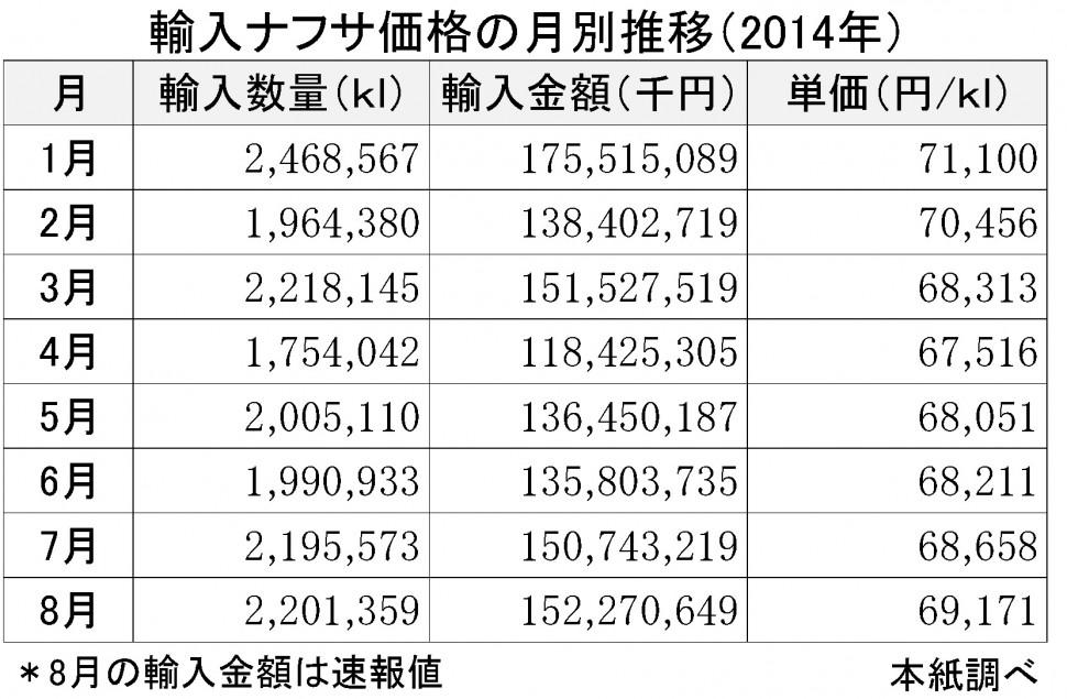 2014年8月輸入ナフサ価格