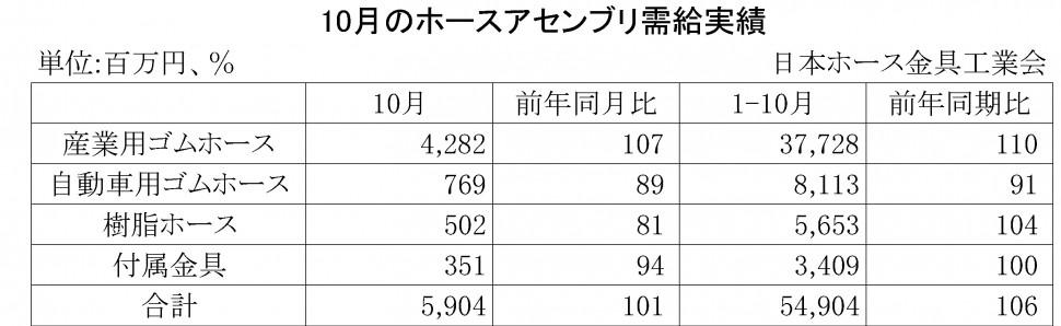 2014年10月のホースアセンブリ需給実績