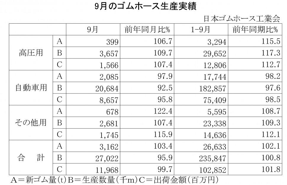 2014年9月のゴムホース生産実績