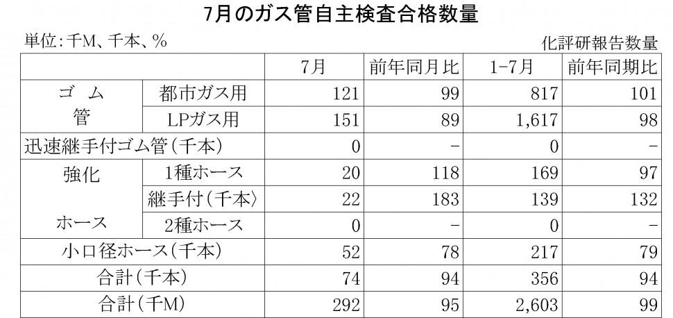 2014年7月のガス管自主検査合格数量