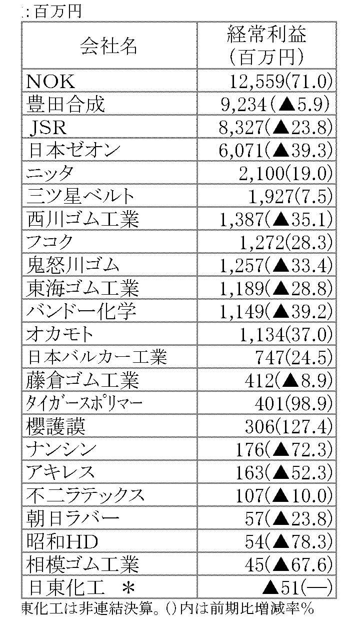2015年3月期第1四半期経常利益ランキング