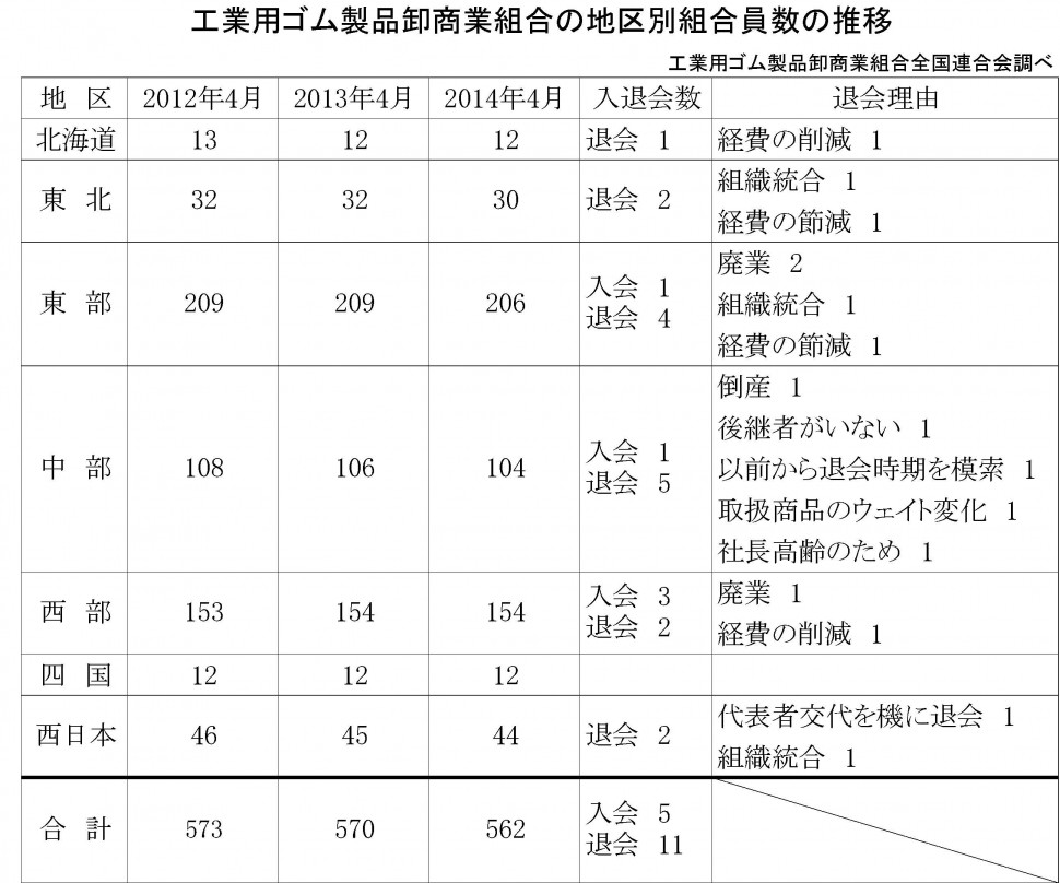 工業用ゴム製品卸商業組合の組合員数推移