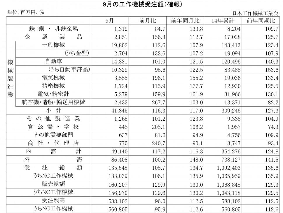 2014年9月の工作機械受注額(確報)