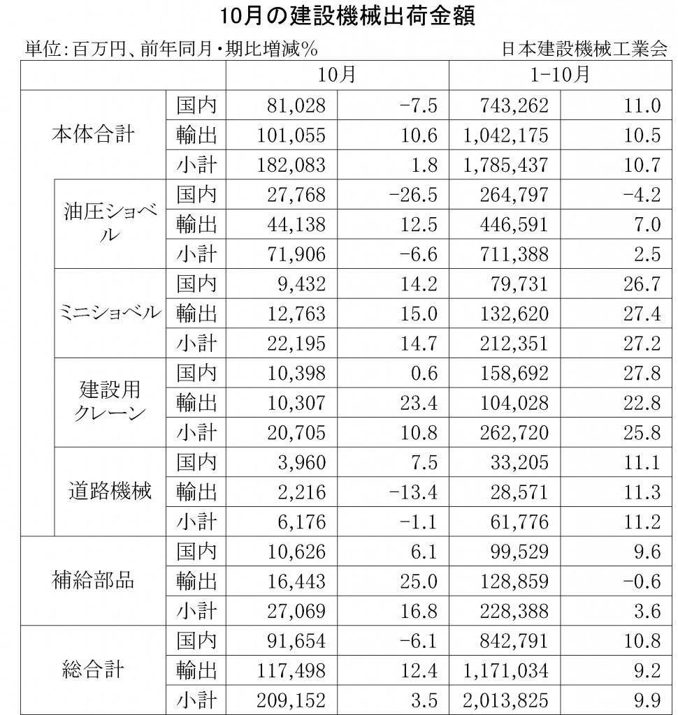 2014年10月の建設機械出荷金額