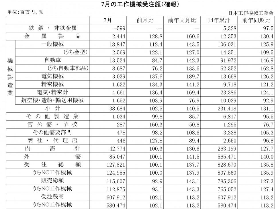 2014年7月の工作機械受注額(確報)