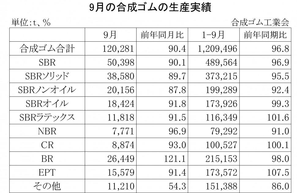2014年9月の合成ゴムの生産実績