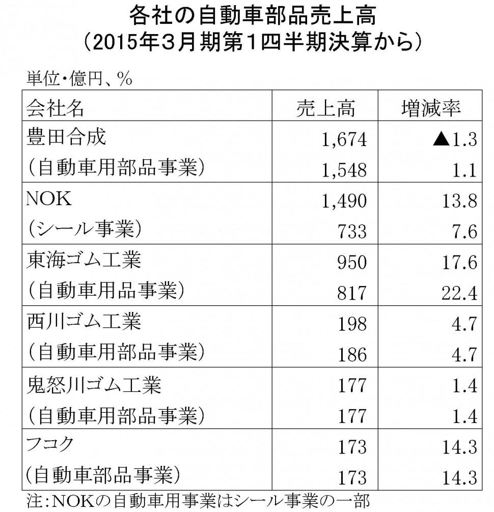 2015年3月期第1四半期自動車部品売上高