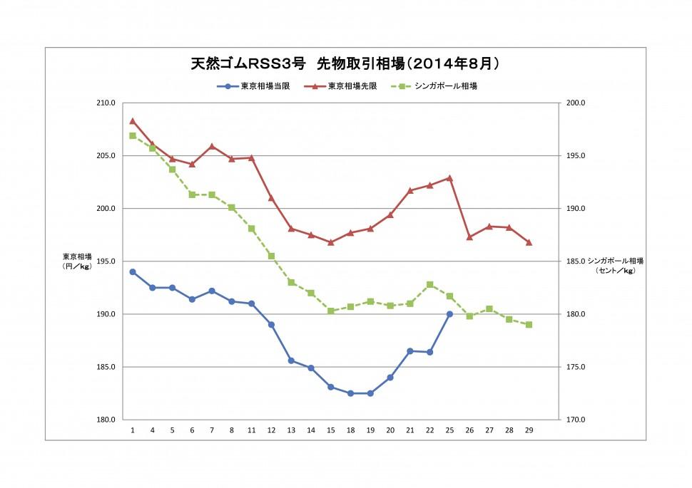 2014-08東京SGPゴム相場(グラフ)