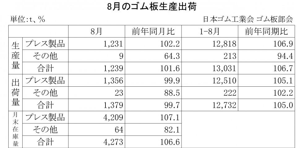 2014年8月のゴム板生産出荷